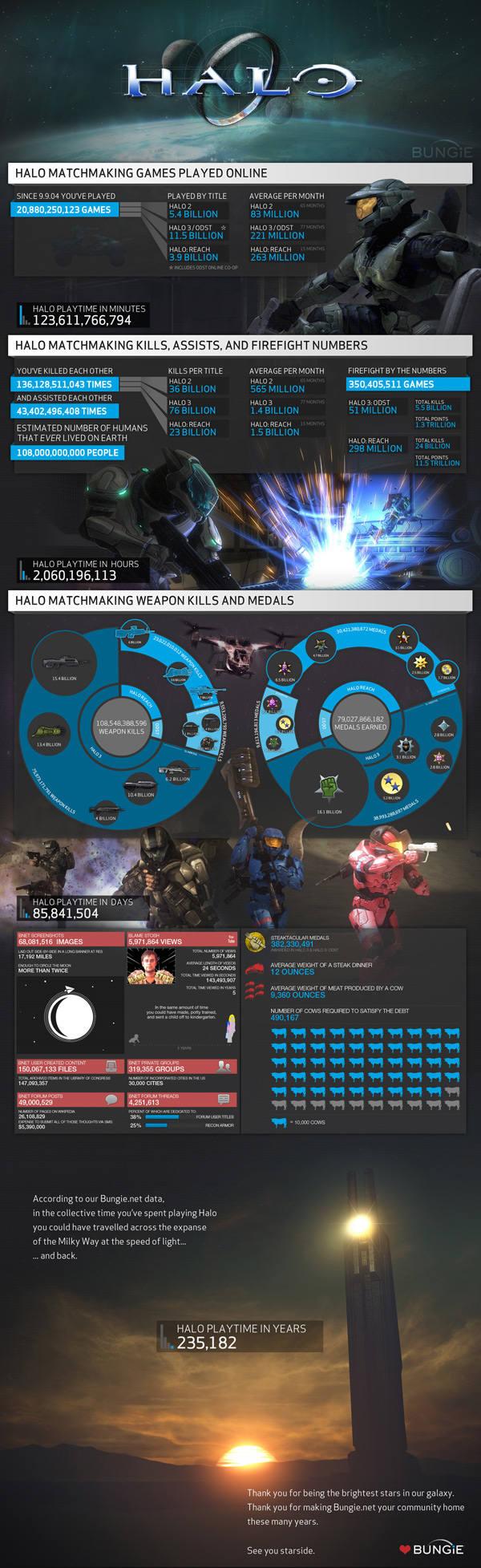 Halo stats from Bungie Software (Xbox, 360, 343, Industries, Reach)