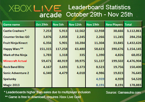 November U.S. game sales down 11%; Black Ops II, Halo 4, and Assassin's Creed III headline