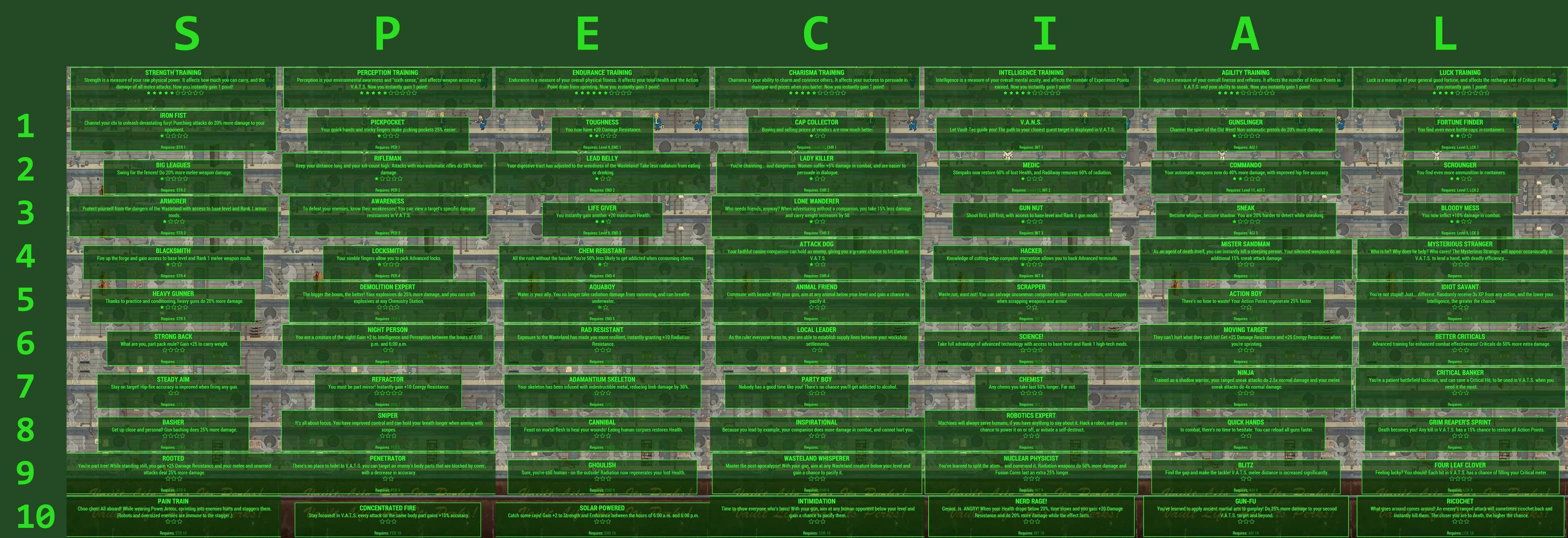 Fallout 4 Perk Chart - Bing images