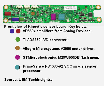 Microsoft Kinect for Xbox 360 Chips and Parts